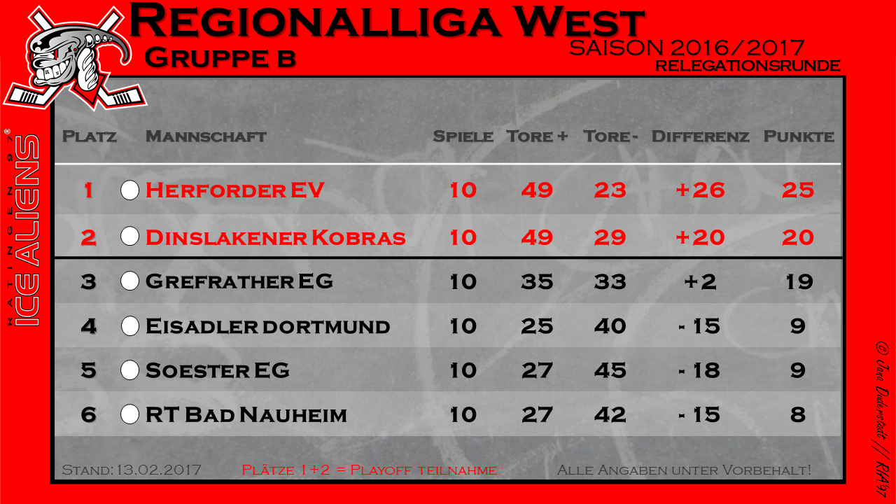 Tabelle Regionalliga West